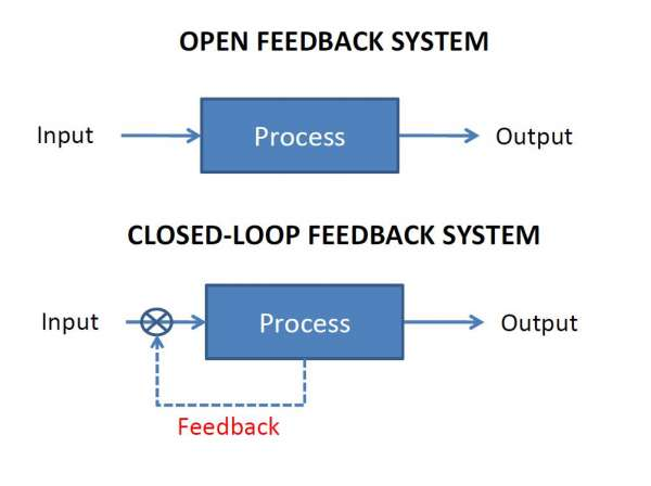 On Importance of Feedback (2/3)